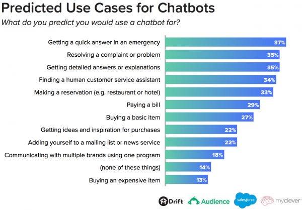 Critical-Chatbot-Statistics-2018-e1516921529664